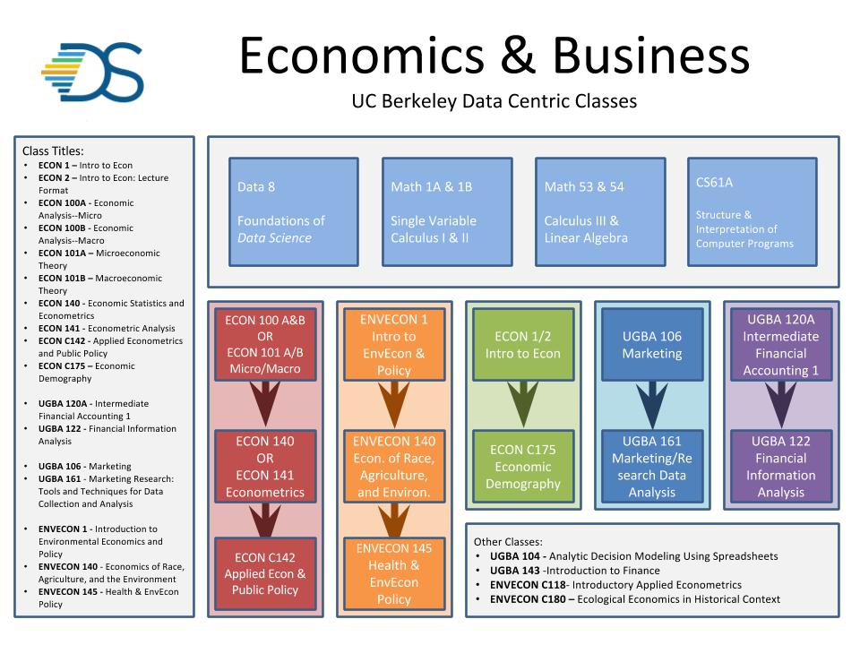 Econ/Business